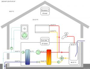 Systembild Logger 2020 och Logger 3030