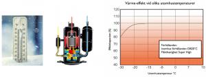 Unik kompressorteknik som ger hög uteffekt vid låga utetemperaturer.